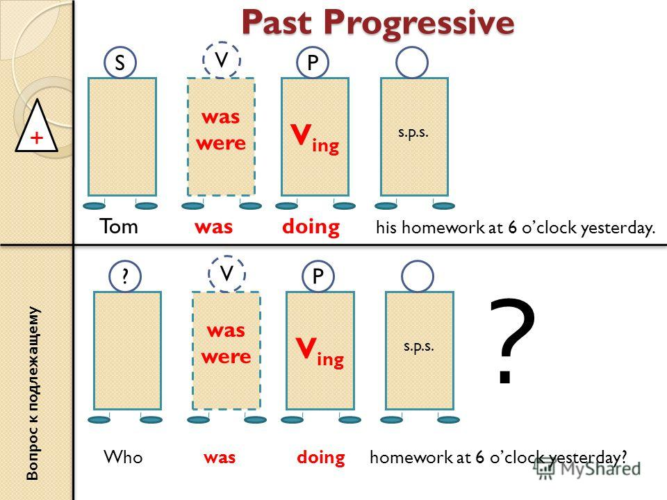 Past Progressive + was were V ing s.p.s. SP V Tom was doing his homework at 6 oclock yesterday. Вопрос к подлежащему was were V ing s.p.s. ?P V Who was doing homework at 6 oclock yesterday? ?