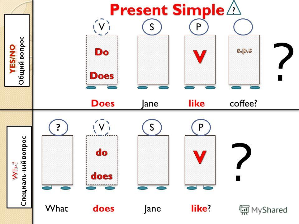 Present Simple ? VSP ? Does ?VSP ? What does Jane like? Jane likecoffee?