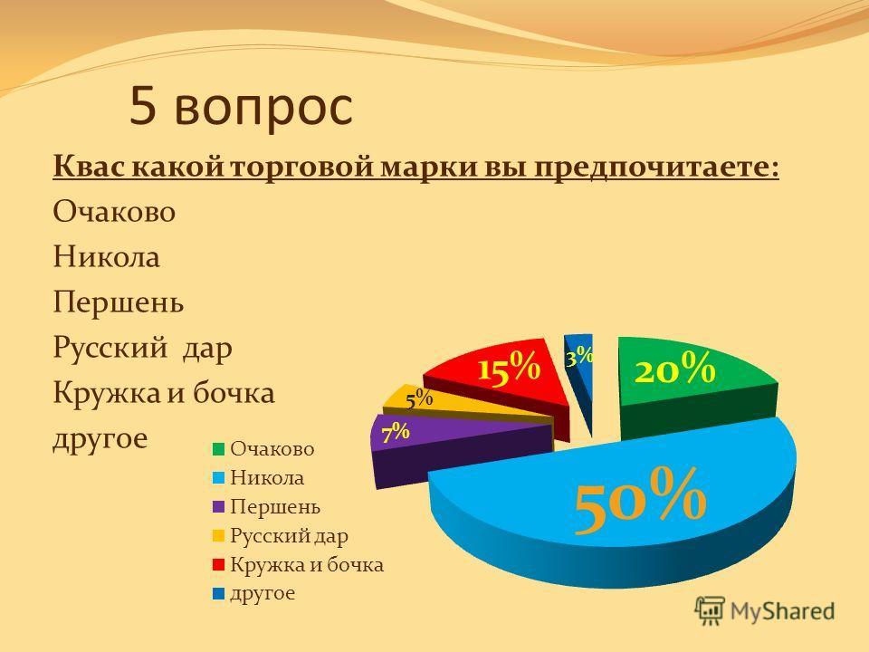 5 вопрос Квас какой торговой марки вы предпочитаете: Очаково Никола Першень Русский дар Кружка и бочка другое
