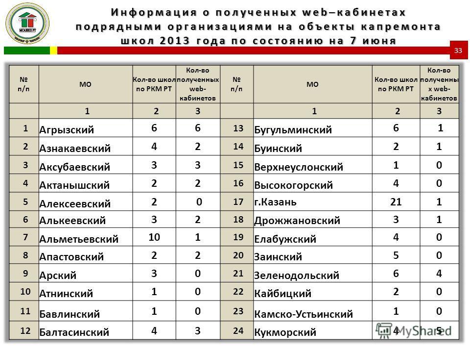 Информация о полученных web–кабинетах подрядными организациями на объекты капремонта школ 2013 года по состоянию на 7 июня 33