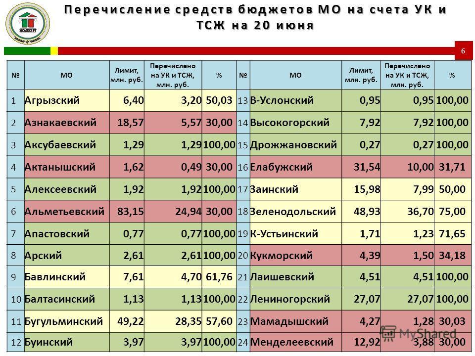 Перечисление средств бюджетов МО на счета УК и ТСЖ на 20 июня 6 МО Лимит, млн. руб. Перечислено на УК и ТСЖ, млн. руб. %МО Лимит, млн. руб. Перечислено на УК и ТСЖ, млн. руб. % 1 Агрызский6,403,2050,03 13 В-Услонский0,95 100,00 2 Азнакаевский18,575,5