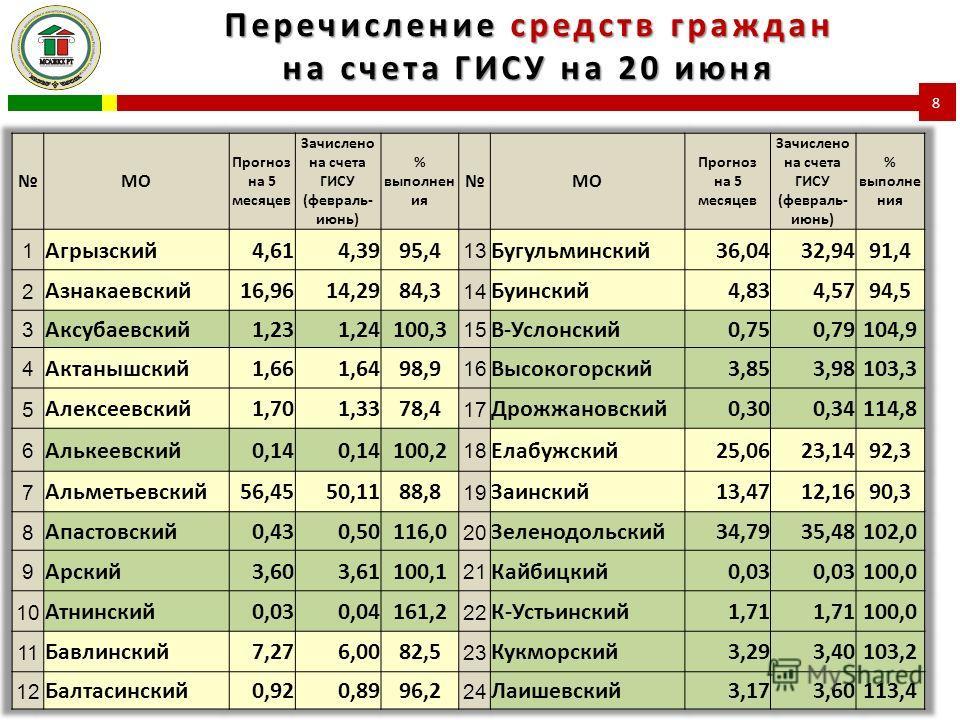 Перечисление средств граждан на счета ГИСУ на 20 июня 8