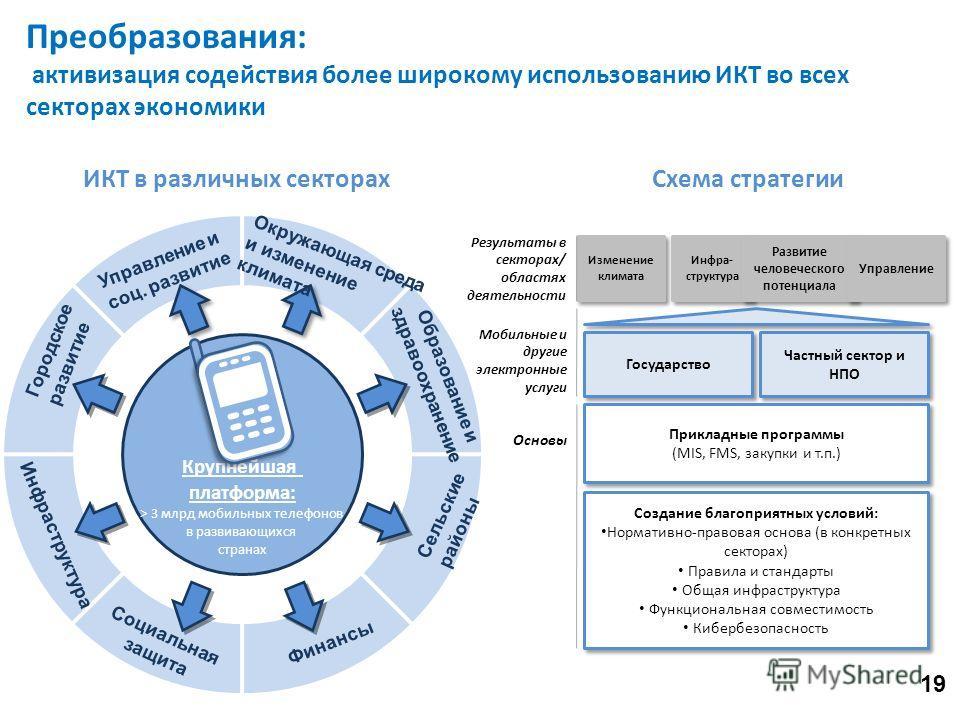 Преобразования: активизация содействия более широкому использованию ИКТ во всех секторах экономики ИКТ в различных секторахСхема стратегии Результаты в секторах/ областях деятельности Изменение климата Инфра- структура Развитие человеческого потенциа