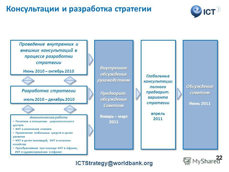 ICT Консультации и разработка стратегии Проведение внутренних и внешних консультаций в процессе разработки стратегии Июнь 2010 – октябрь 2010 Проведение внутренних и внешних консультаций в процессе разработки стратегии Июнь 2010 – октябрь 2010 Аналит