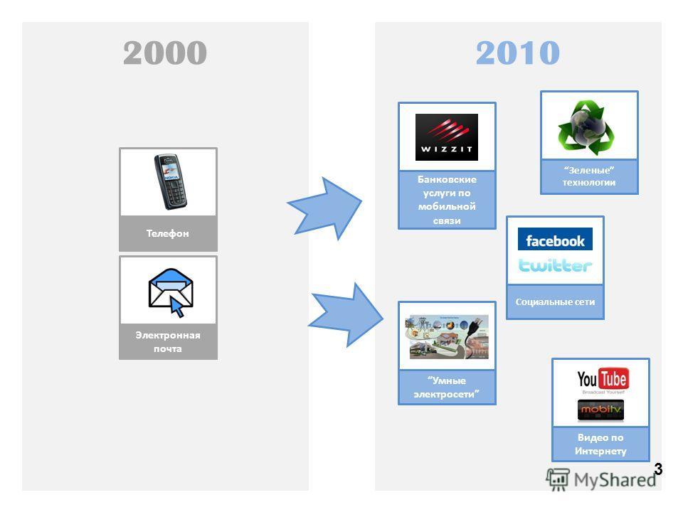 3 20102000 Телефон Электронная почта Умные электросети Зеленые технологии Видео по Интернету Социальные сети Банковские услуги по мобильной связи 3