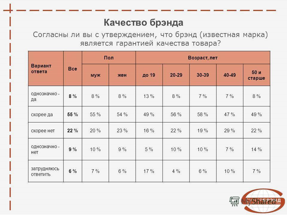 Вариант ответа Все ПолВозраст, лет мужжендо 1920-2930-3940-49 50 и старше однозначно - да 8 % 13 %8 %7 % 8 % скорее да55 % 54 %49 %56 %58 %47 %49 % скорее нет22 %20 %23 %16 %22 %19 %29 %22 % однозначно - нет 9 %10 %9 %5 %10 % 7 %14 % затрудняюсь отве