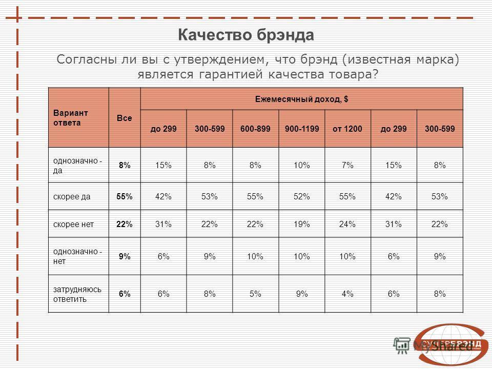 Качество брэнда Вариант ответа Все Ежемесячный доход, $ до 299300-599600-899900-1199от 1200до 299300-599 однозначно - да 8%15%8% 10%7%15%8% скорее да55%42%53%55%52%55%42%53% скорее нет22%31%22% 19%24%31%22% однозначно - нет 9%6%9%10% 6%9% затрудняюсь