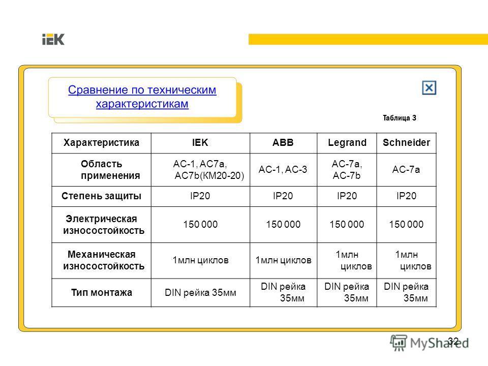 32 Таблица 3 ХарактеристикаIEKABBLegrandSchneider Область применения AC-1, AC7a, AC7b(КМ20-20) AC-1, AC-3 AC-7a, AC-7b AC-7a Степень защитыIP20 Электрическая износостойкость 150 000 Механическая износостойкость 1млн циклов Тип монтажаDIN рейка 35мм