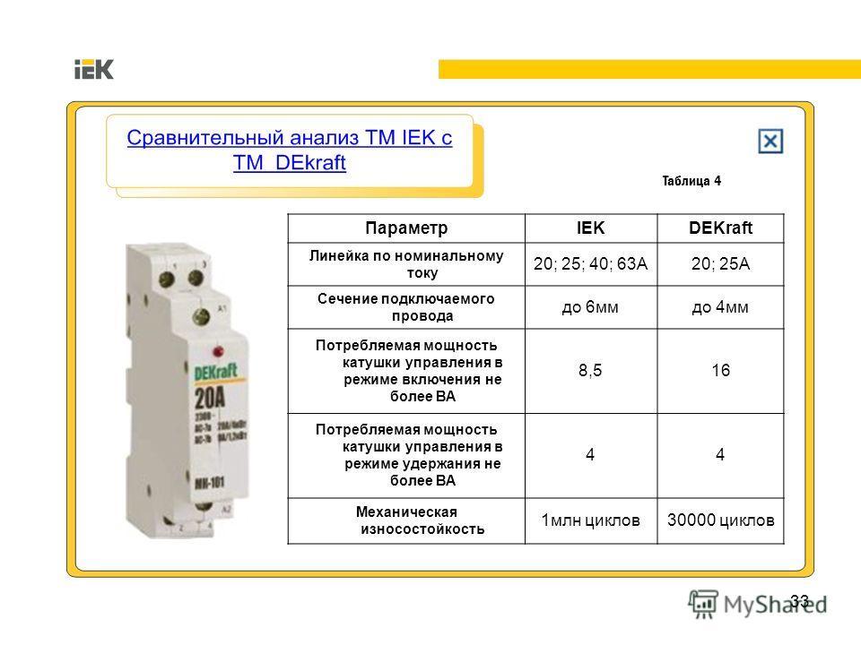 33 ПараметрIEKDEKraft Линейка по номинальному току 20; 25; 40; 63А20; 25А Сечение подключаемого провода до 6ммдо 4мм Потребляемая мощность катушки управления в режиме включения не более ВА 8,516 Потребляемая мощность катушки управления в режиме удерж