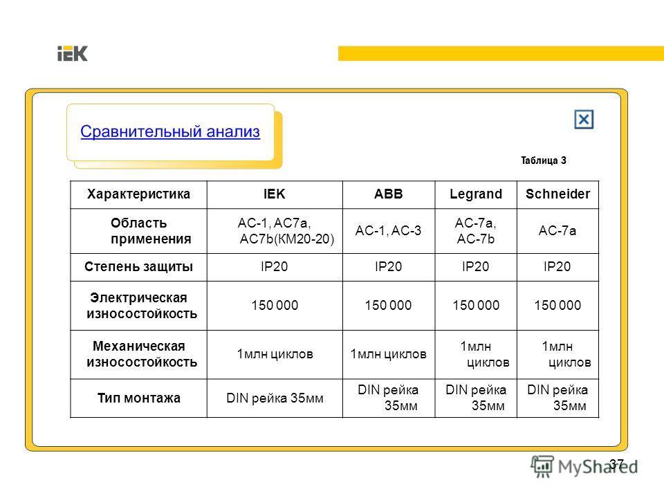 37 Таблица 3 ХарактеристикаIEKABBLegrandSchneider Область применения AC-1, AC7a, AC7b(КМ20-20) AC-1, AC-3 AC-7a, AC-7b AC-7a Степень защитыIP20 Электрическая износостойкость 150 000 Механическая износостойкость 1млн циклов Тип монтажаDIN рейка 35мм