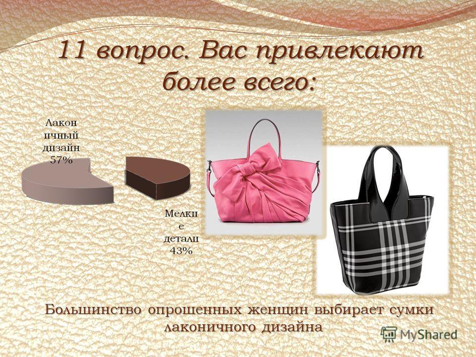 11 вопрос. Вас привлекают более всего: Большинство опрошенных женщин выбирает сумки лаконичного дизайна