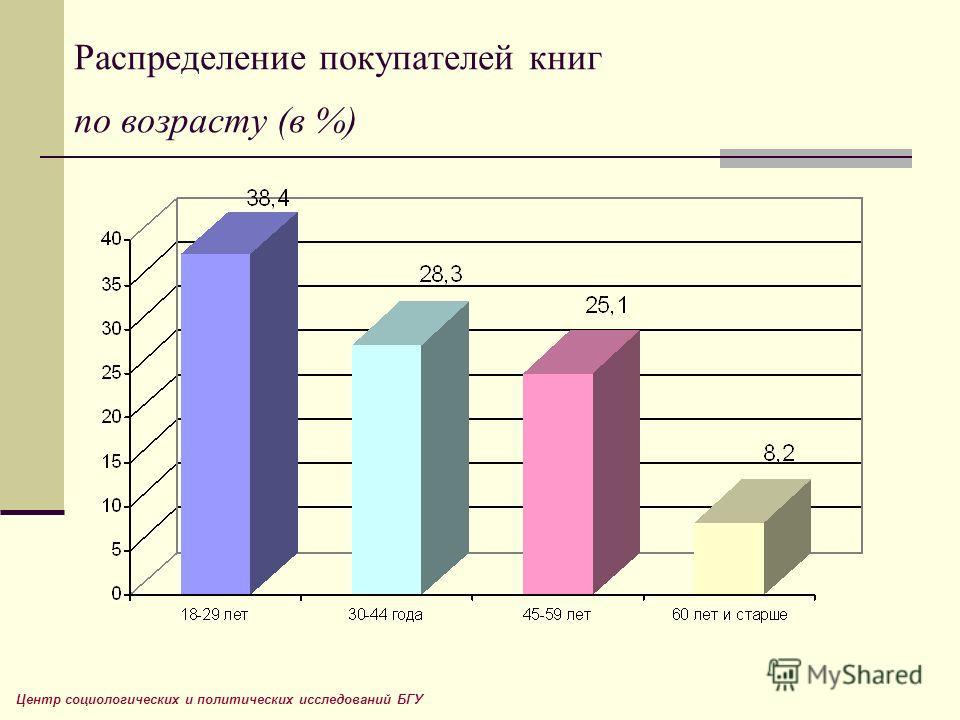 Распределение покупателей книг по возрасту (в %) Центр социологических и политических исследований БГУ