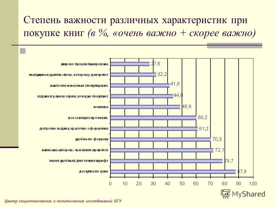 Степень важности различных характеристик при покупке книг (в %, «очень важно + скорее важно) Центр социологических и политических исследований БГУ