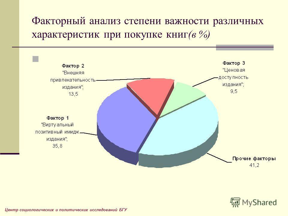 Факторный анализ степени важности различных характеристик при покупке книг (в %) Центр социологических и политических исследований БГУ