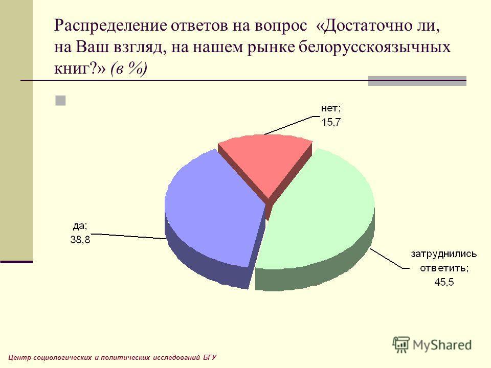 Распределение ответов на вопрос «Достаточно ли, на Ваш взгляд, на нашем рынке белорусскоязычных книг?» (в %) Центр социологических и политических исследований БГУ