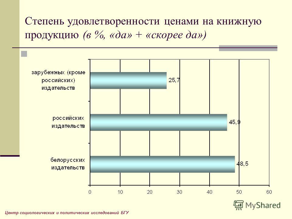 Степень удовлетворенности ценами на книжную продукцию (в %, «да» + «скорее да») Центр социологических и политических исследований БГУ