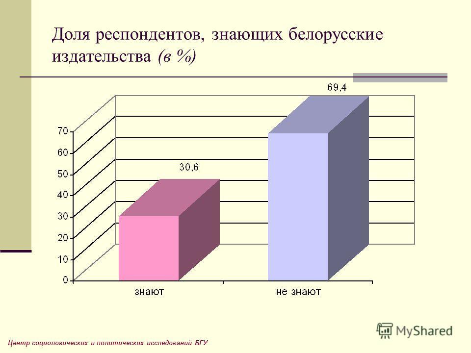 Доля респондентов, знающих белорусские издательства (в %) Центр социологических и политических исследований БГУ