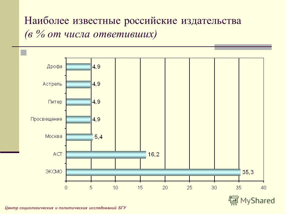 Наиболее известные российские издательства (в % от числа ответивших) Центр социологических и политических исследований БГУ