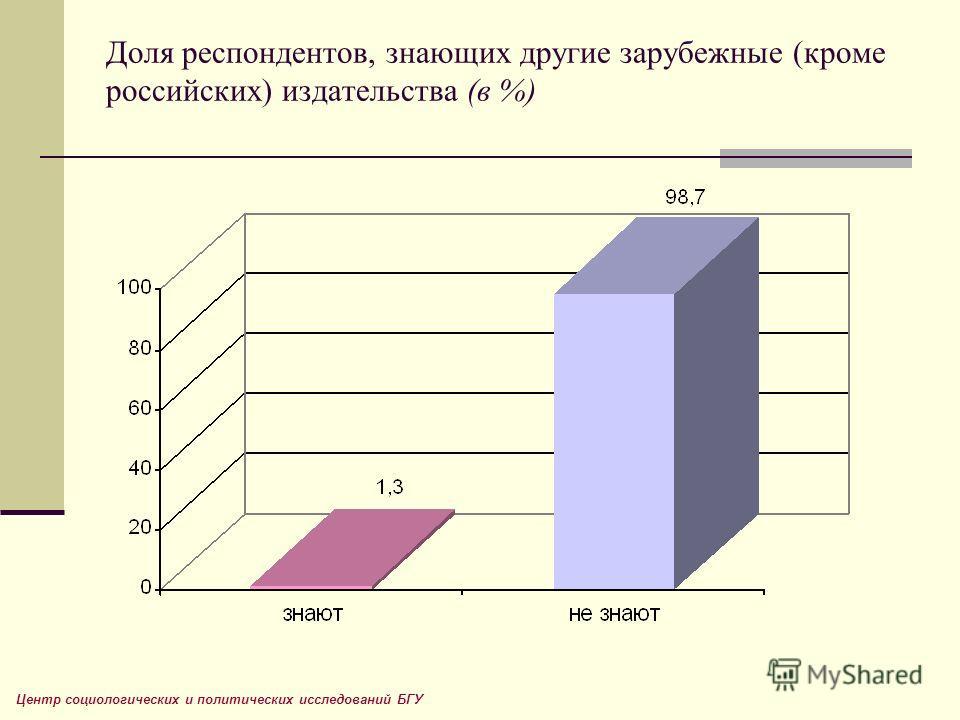 Доля респондентов, знающих другие зарубежные (кроме российских) издательства (в %) Центр социологических и политических исследований БГУ