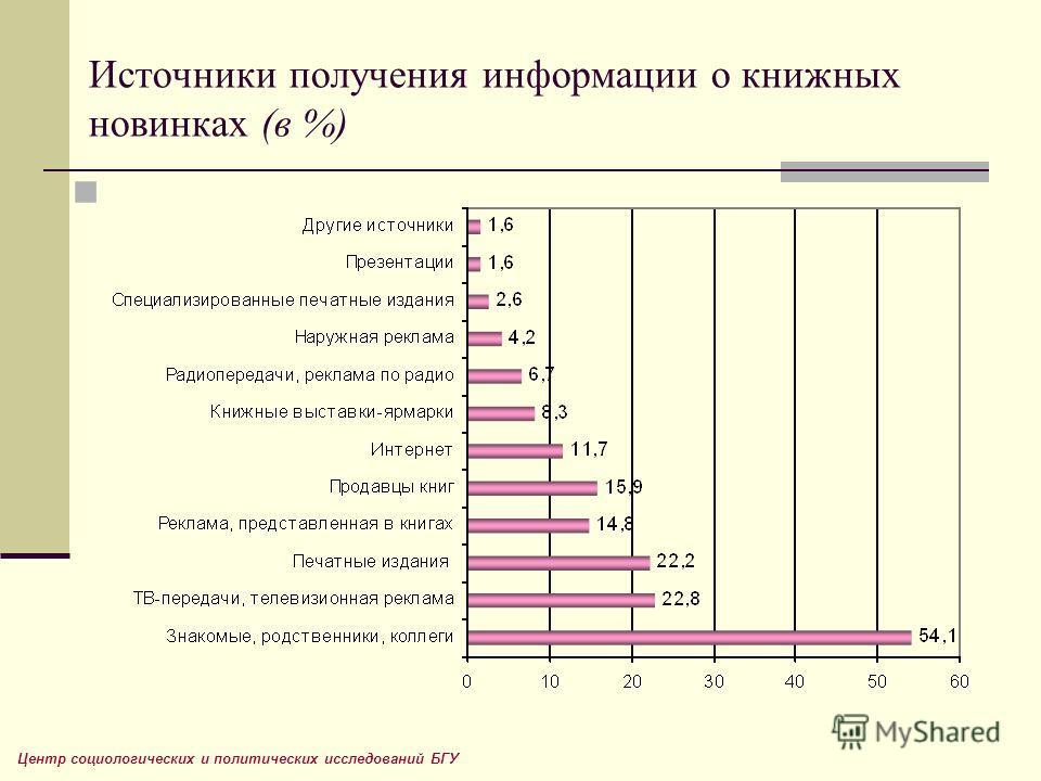 Источники получения информации о книжных новинках (в %) Центр социологических и политических исследований БГУ