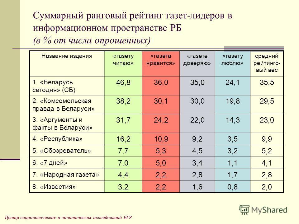 Суммарный ранговый рейтинг газет-лидеров в информационном пространстве РБ (в % от числа опрошенных) Название издания«газету читаю» «газета нравится» «газете доверяю» «газету люблю» средний рейтинго- вый вес 1. «Беларусь сегодня» (СБ) 46,836,035,024,1