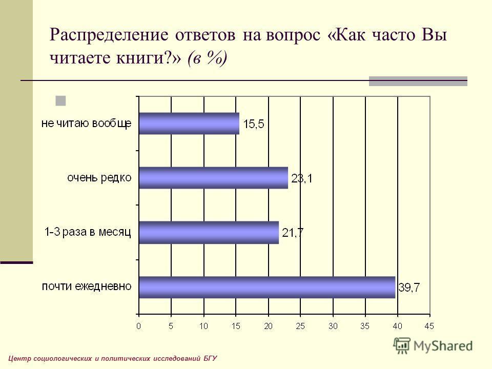 Распределение ответов на вопрос «Как часто Вы читаете книги?» (в %) Центр социологических и политических исследований БГУ