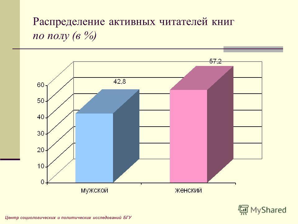Распределение активных читателей книг по полу (в %) Центр социологических и политических исследований БГУ