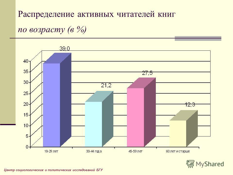 Распределение активных читателей книг по возрасту (в %) Центр социологических и политических исследований БГУ