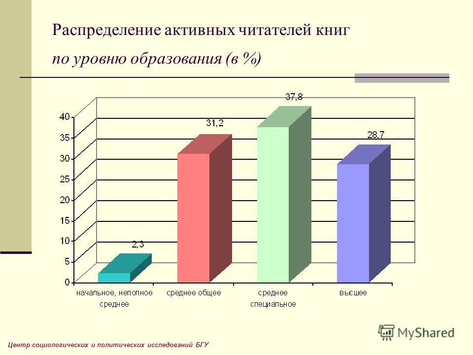 Распределение активных читателей книг по уровню образования (в %) Центр социологических и политических исследований БГУ