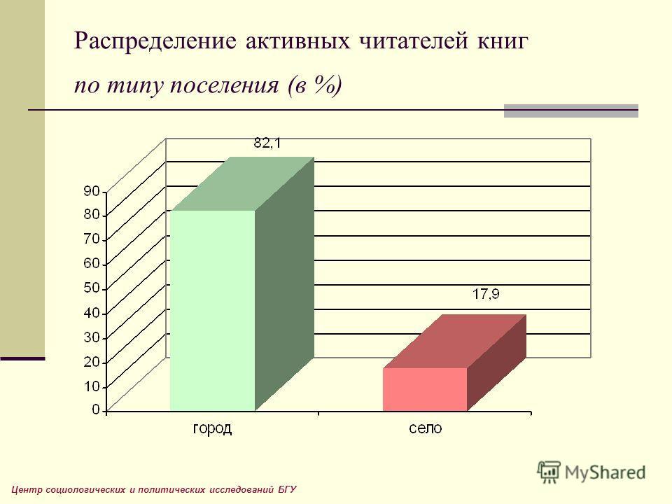 Распределение активных читателей книг по типу поселения (в %) Центр социологических и политических исследований БГУ