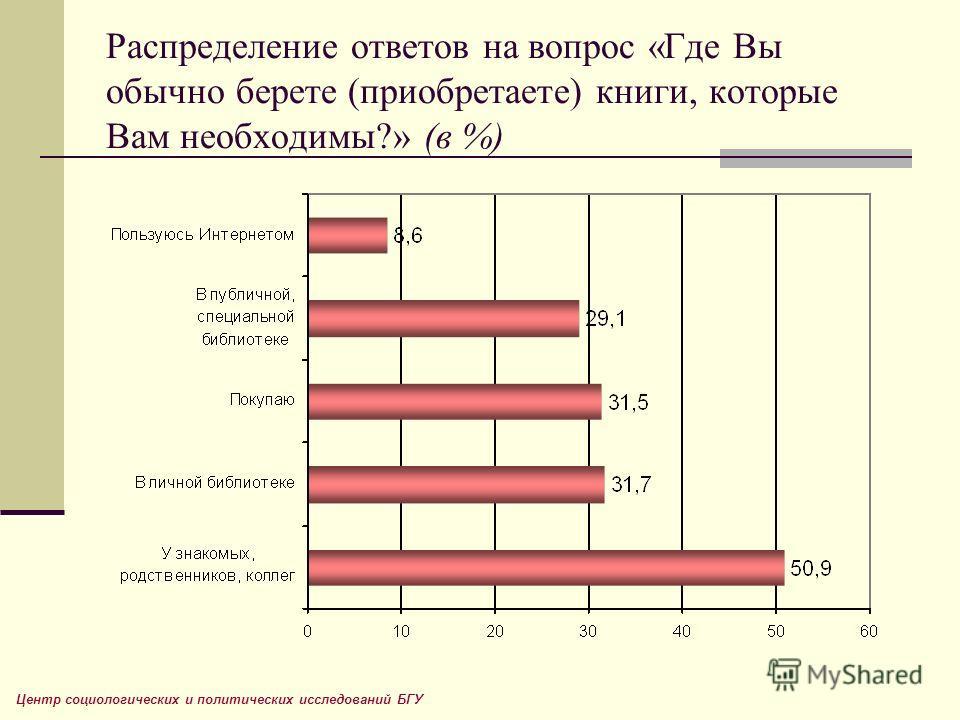 Распределение ответов на вопрос «Где Вы обычно берете (приобретаете) книги, которые Вам необходимы?» (в %) Центр социологических и политических исследований БГУ