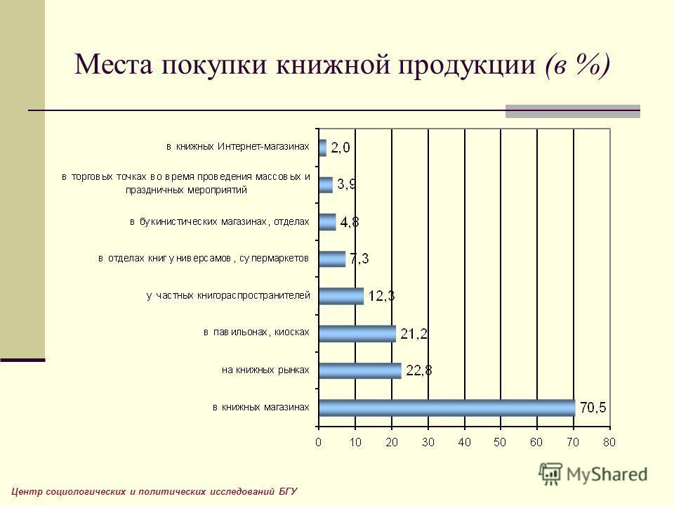 Места покупки книжной продукции (в %) Центр социологических и политических исследований БГУ
