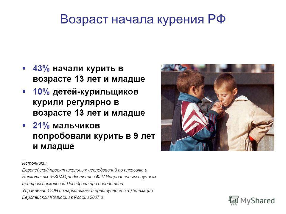 Возраст начала курения РФ 43% начали курить в возрасте 13 лет и младше 10% детей-курильщиков курили регулярно в возрасте 13 лет и младше 21% мальчиков попробовали курить в 9 лет и младше Источники: Европейский проект школьных исследований по алкоголю