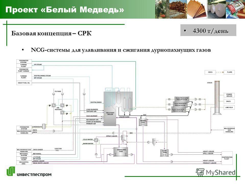 Проект «Белый Медведь» Базовая концепция – СРК NCG-системы для улавливания и сжигания дурнопахнущих газов NCG-системы для улавливания и сжигания дурнопахнущих газов 4300 т/день 4300 т/день