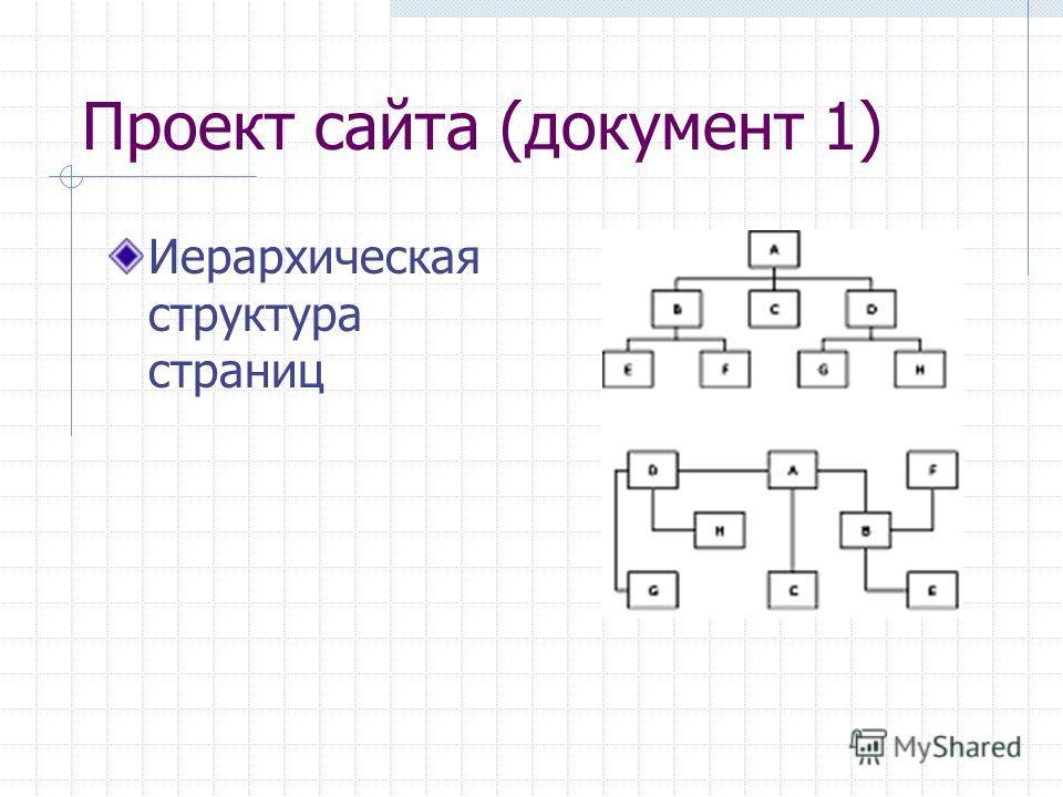 Проект сайта (документ 1) Иерархическая структура страниц