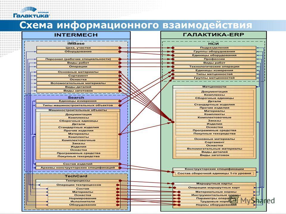 Схема информационного взаимодействия