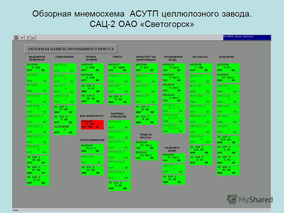 Обзорная мнемосхема АСУТП целлюлозного завода. САЦ-2 ОАО «Светогорск»