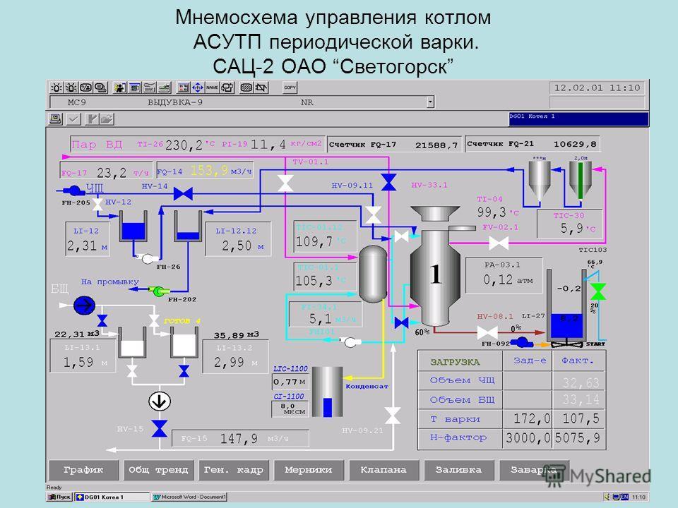 Мнемосхема управления котлом АСУТП периодической варки. САЦ-2 ОАО Светогорск