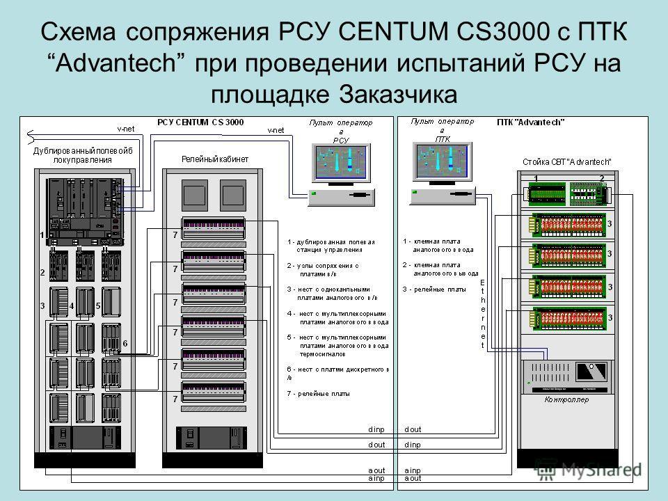 Схема сопряжения РСУ CENTUM CS3000 с ПТК Advantech при проведении испытаний РСУ на площадке Заказчика