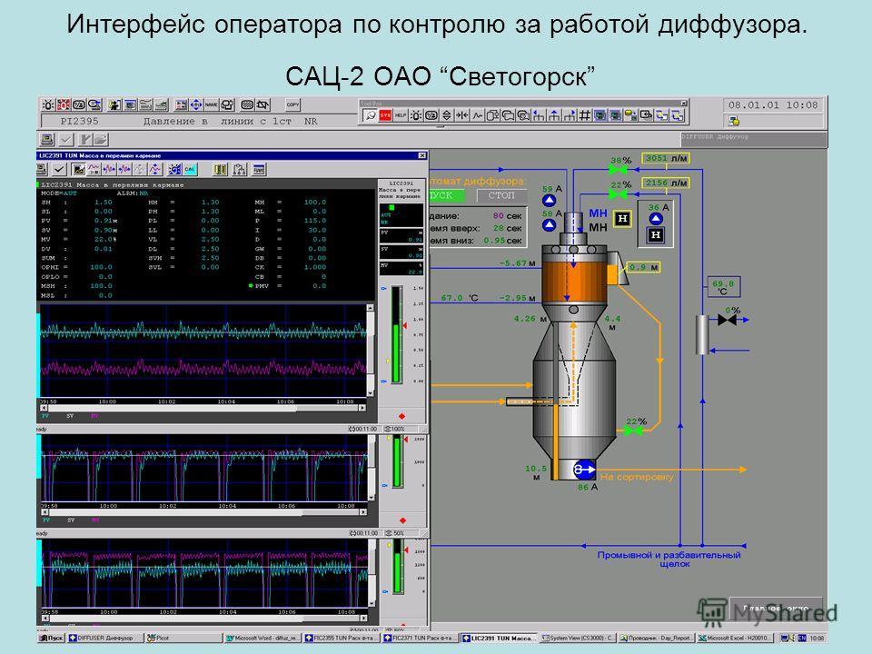 Интерфейс оператора по контролю за работой диффузора. САЦ-2 ОАО Светогорск