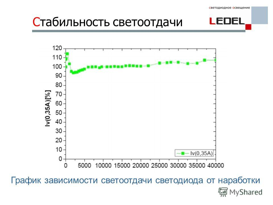 Стабильность светоотдачи График зависимости светоотдачи светодиода от наработки