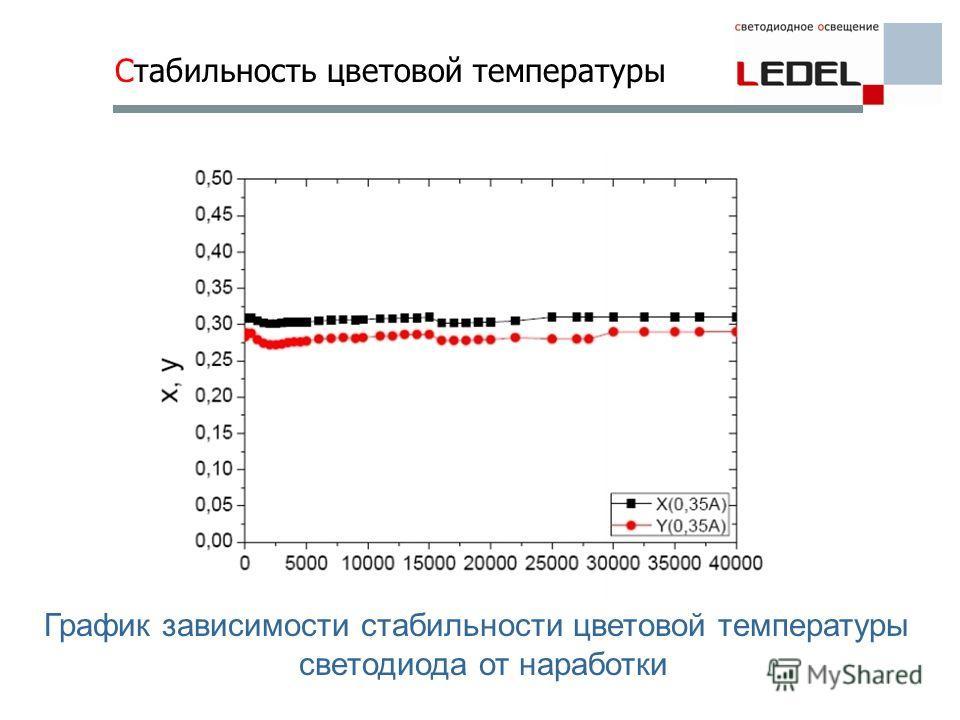 Стабильность цветовой температуры График зависимости стабильности цветовой температуры светодиода от наработки