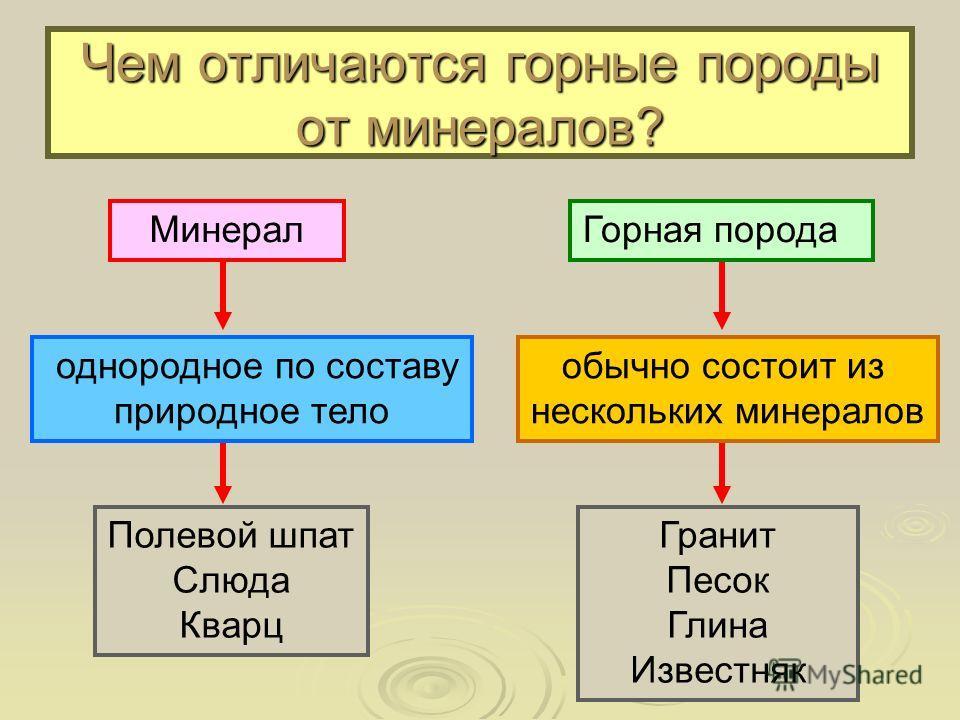 Чем отличаются горные породы от минералов? однородное по составу природное тело Полевой шпат Слюда Кварц Горная породаМинерал обычно состоит из нескольких минералов Гранит Песок Глина Известняк