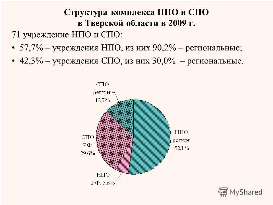 Структура комплекса НПО и СПО в Тверской области в 2009 г. 71 учреждение НПО и СПО: 57,7% – учреждения НПО, из них 90,2% – региональные; 42,3% – учреждения СПО, из них 30,0% – региональные.
