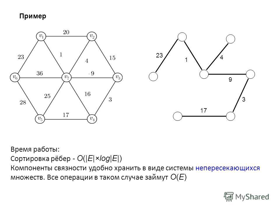 Пример 1 3 4 9 23 17 Время работы: Cортировка рёбер - O(|E|×log|E|) Компоненты связности удобно хранить в виде системы непересекающихся множеств. Все операции в таком случае займут O(E)