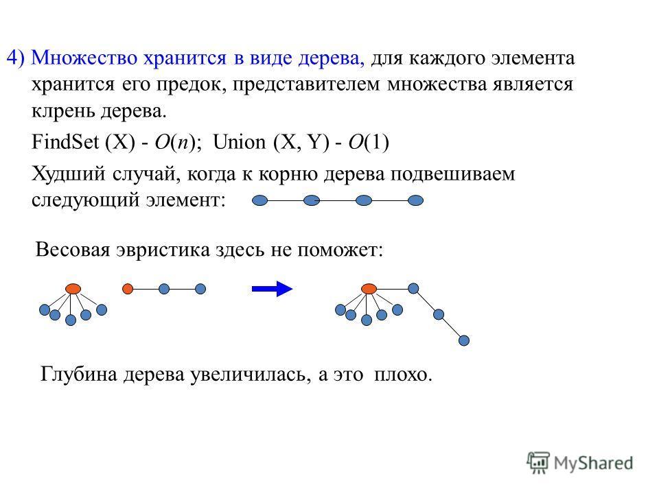 4) Множество хранится в виде дерева, для каждого элемента хранится его предок, представителем множества является клрень дерева. FindSet (X) - O(n); Union (X, Y) - O(1) Худший случай, когда к корню дерева подвешиваем следующий элемент: Весовая эвристи
