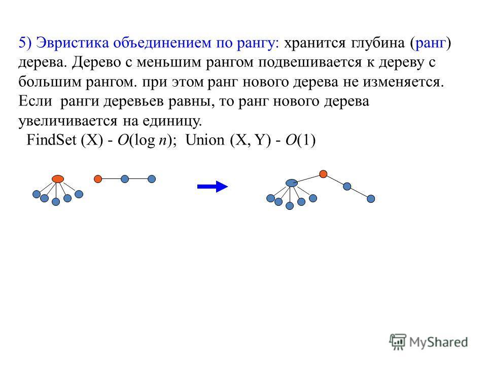 5) Эвристика объединением по рангу: хранится глубина (ранг) дерева. Дерево с меньшим рангом подвешивается к дереву с большим рангом. при этом ранг нового дерева не изменяется. Если ранги деревьев равны, то ранг нового дерева увеличивается на единицу.
