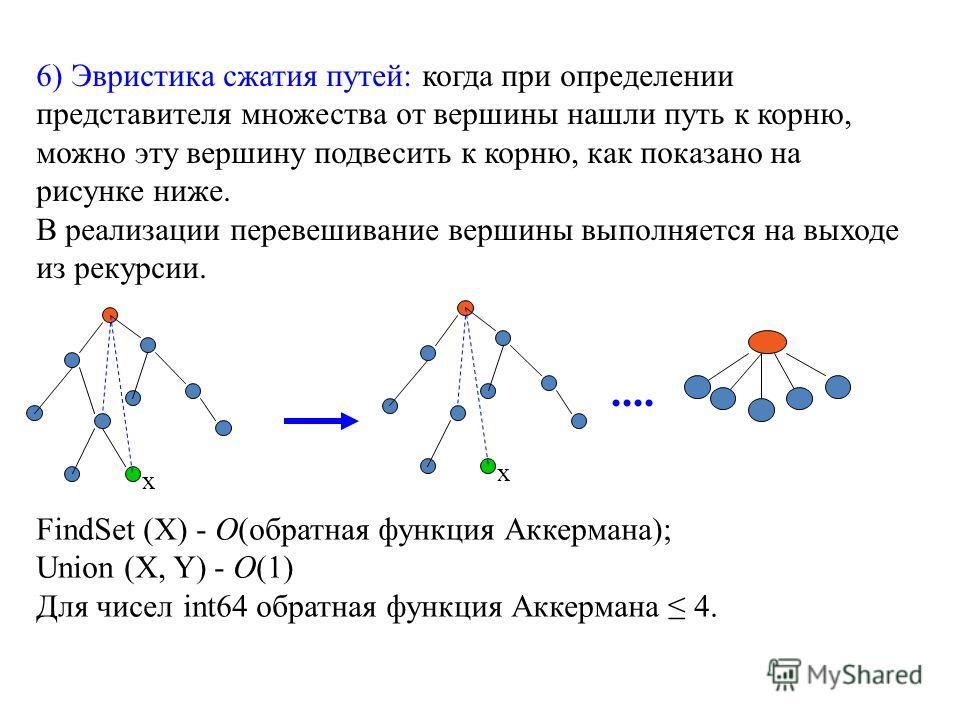 6) Эвристика сжатия путей: когда при определении представителя множества от вершины нашли путь к корню, можно эту вершину подвесить к корню, как показано на рисунке ниже. В реализации перевешивание вершины выполняется на выходе из рекурсии. FindSet (
