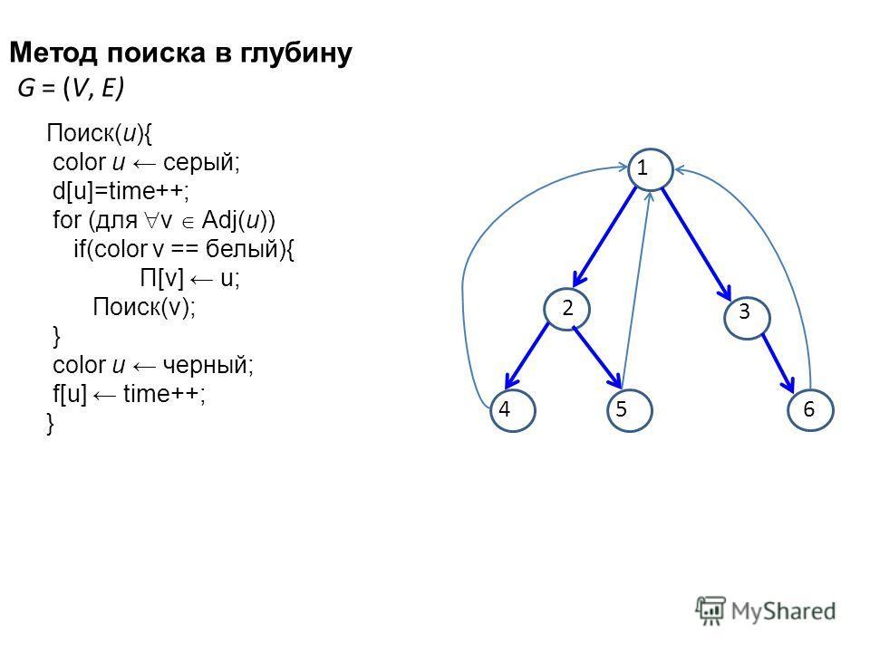 Метод поиска в глубину G = (V, E) 2 3 1 54 6 Поиск(u){ color u серый; d[u]=time++; for (для v Adj(u)) if(color v == белый){ Π[v] u; Поиск(v); } color u черный; f[u] time++; }