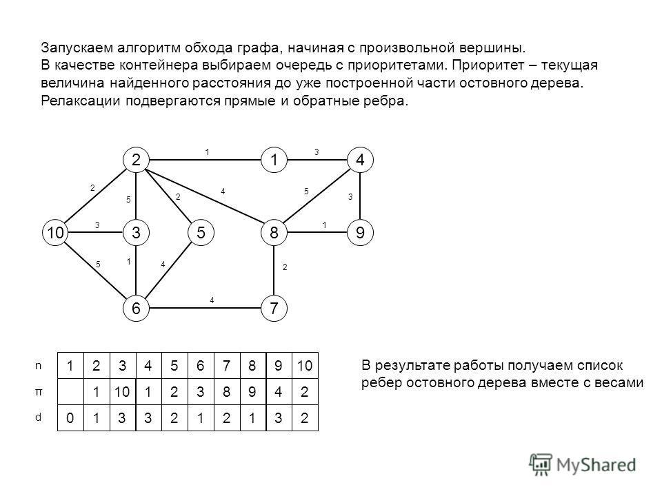10 2 3 6 1 85 7 4 9 1 1 1 2 2 2 3 4 3 3 4 4 5 5 5 Запускаем алгоритм обхода графа, начиная с произвольной вершины. В качестве контейнера выбираем очередь с приоритетами. Приоритет – текущая величина найденного расстояния до уже построенной части осто
